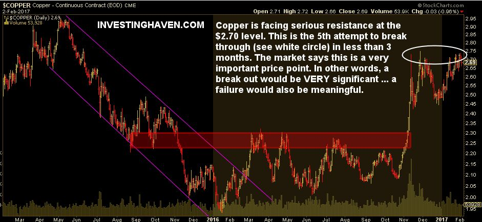 copper price breakout