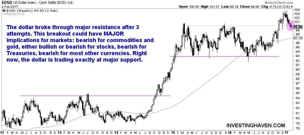 dollar - inflection point