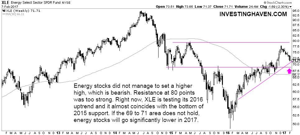 energy stock market long term chart