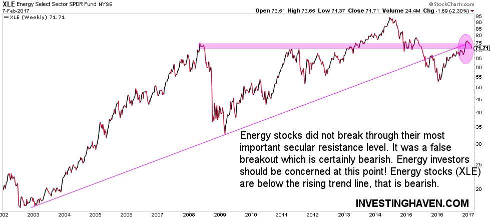 energy stock market bearish on long term chart