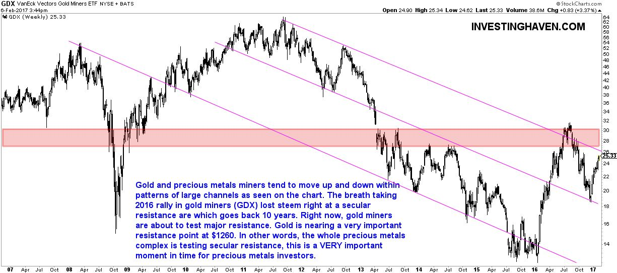 Gold Mining Stocks: Spectacular Chart, Bear Market ...