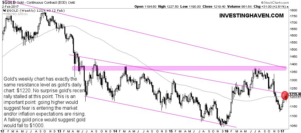 gold - inflection point