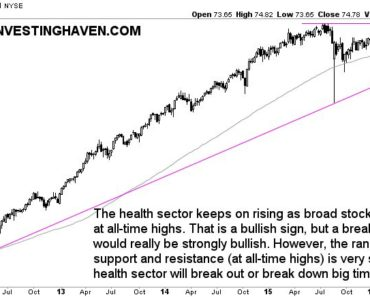 health stock market sector