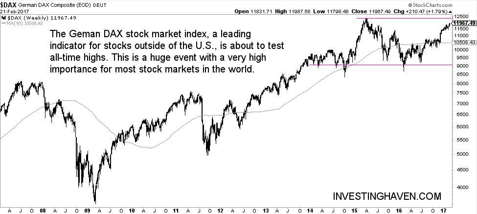 leading stock market