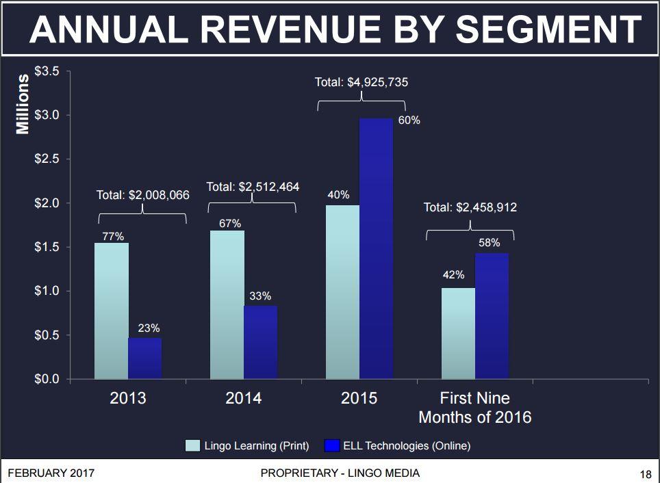 lingo media revenue