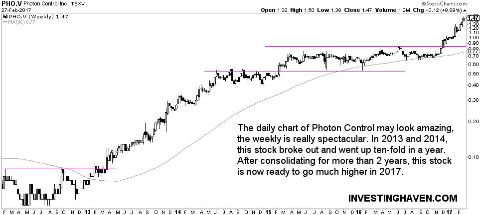 Photon Control breakout stock
