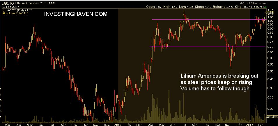 resource stock lithium americas