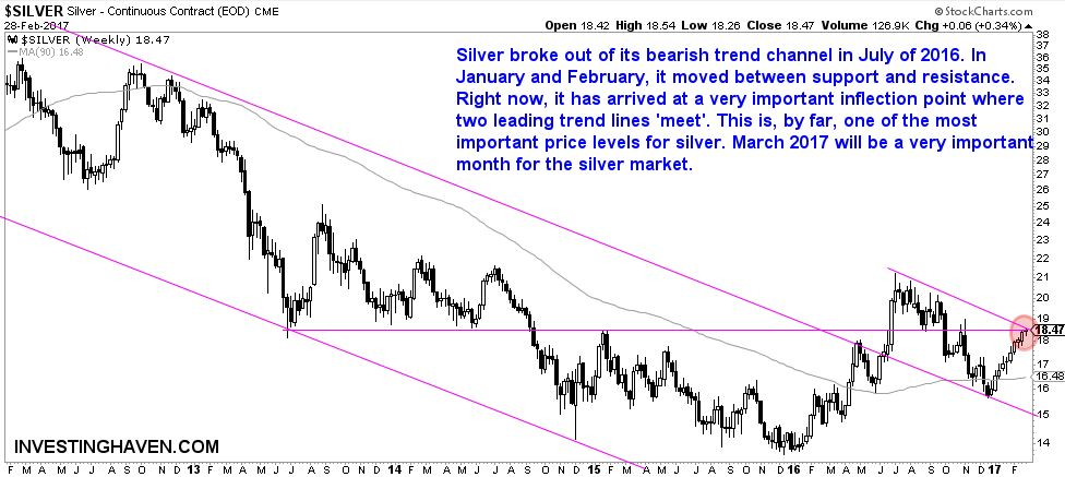 silver price march 2017