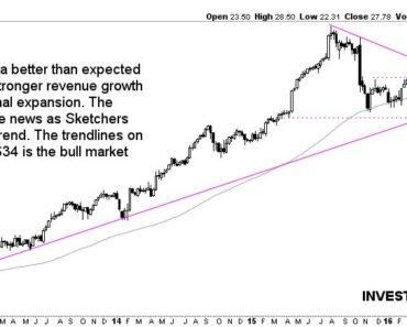Skectchers SKX stock price