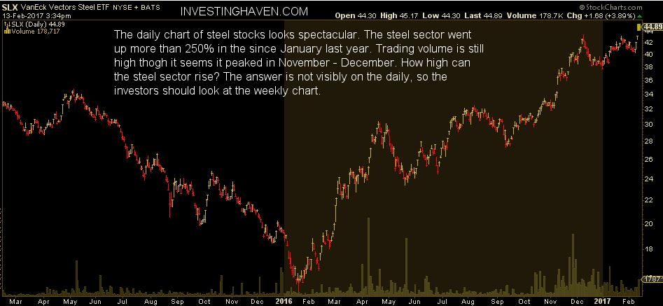 steel stocks daily chart - SLX ETF