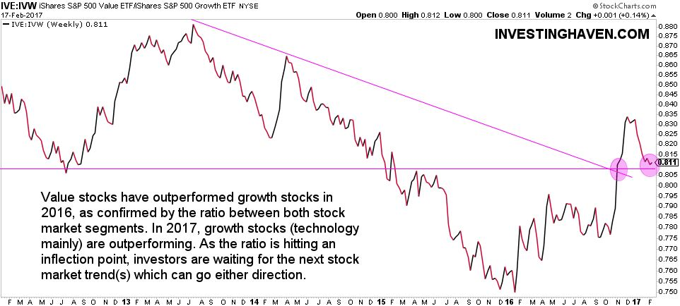 Stock Market Trends 2017