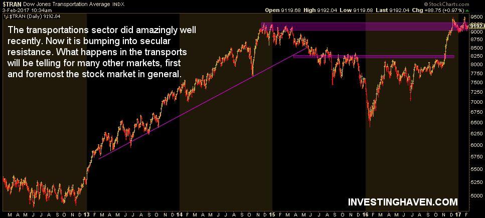 transporation index - inflection point