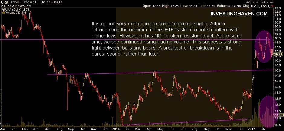 uranium mining stocks bull bear 2017