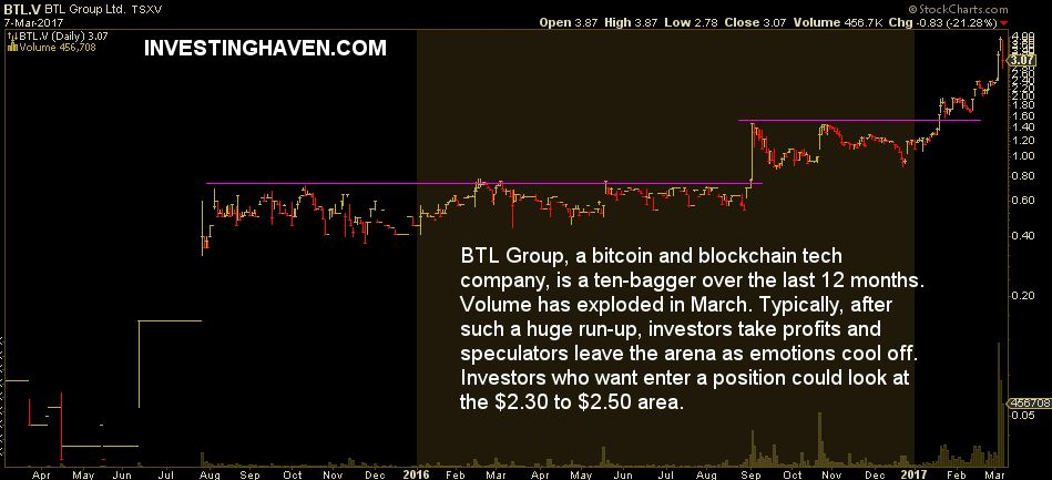 bitcoin stock BTL Group