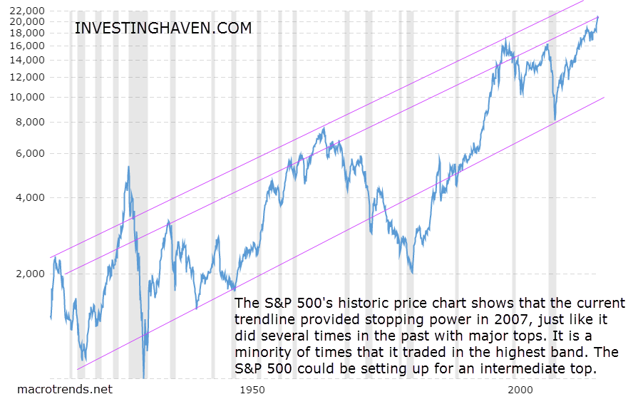the dow jones long term stock market chart