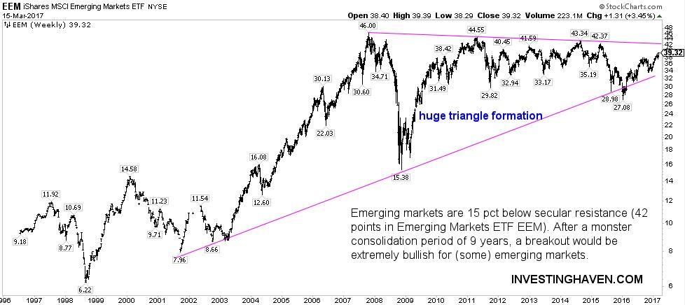 emerging stock markets breakout