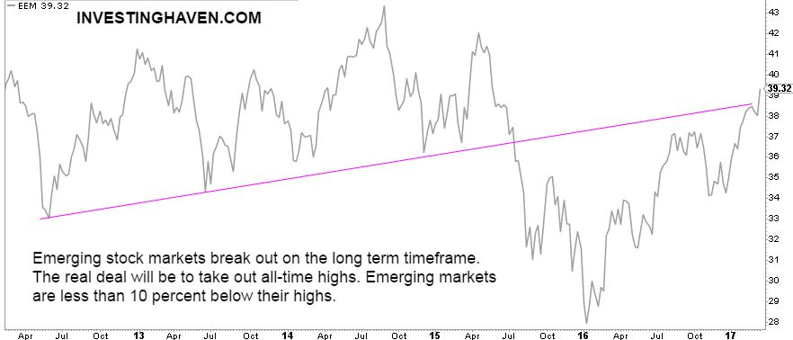 emerging stock markets break out