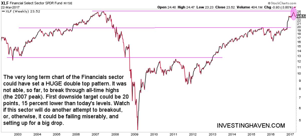financial stocks huge double top