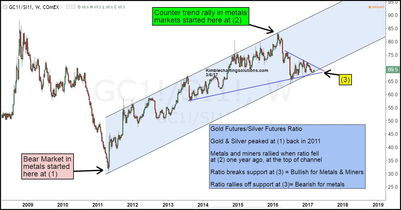 Gold Chart To Silver Ratio