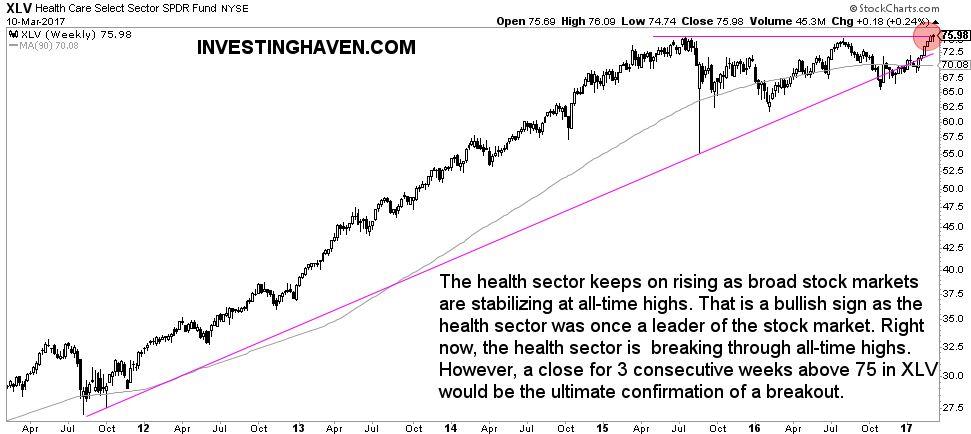 health care stock market bull or bear