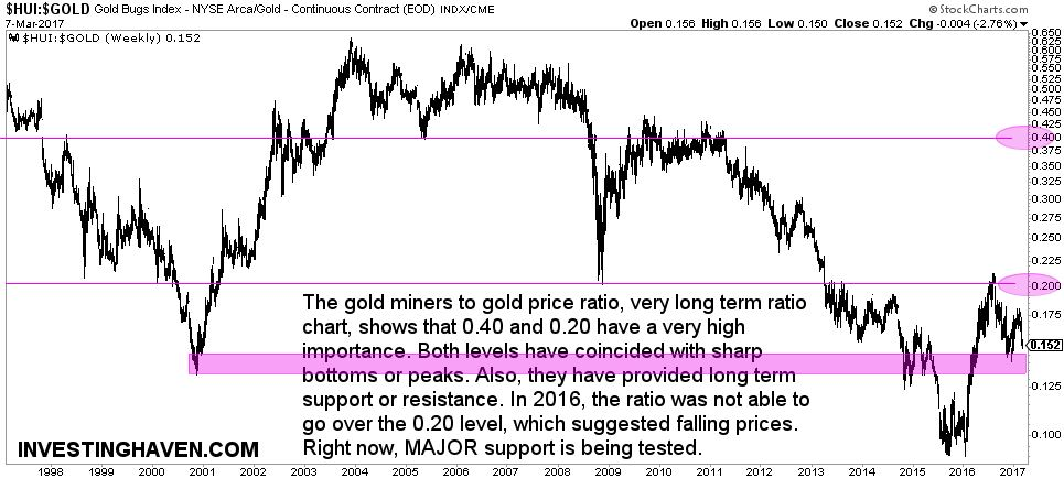 gold chart gold miners hui to gold price ratio