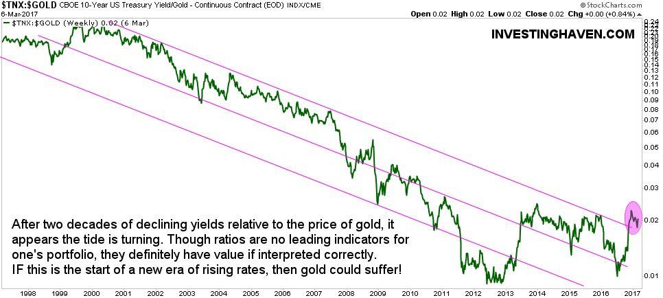 3 Gold Charts Showing Major Bear Market Test