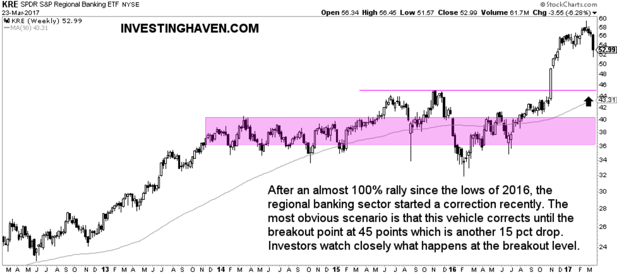 regional banking stocks