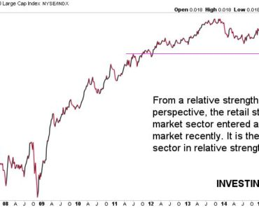 retail stock market sector