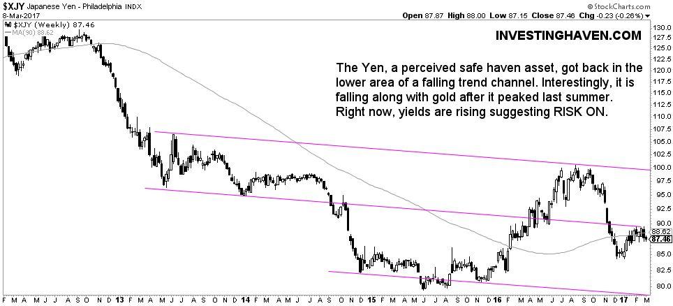 safe haven yen