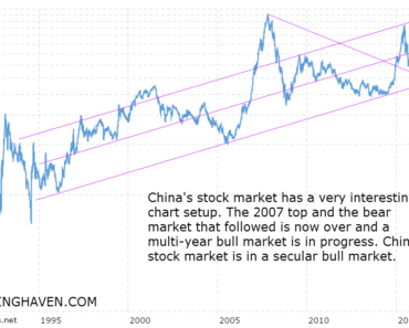 china stock market chart long term