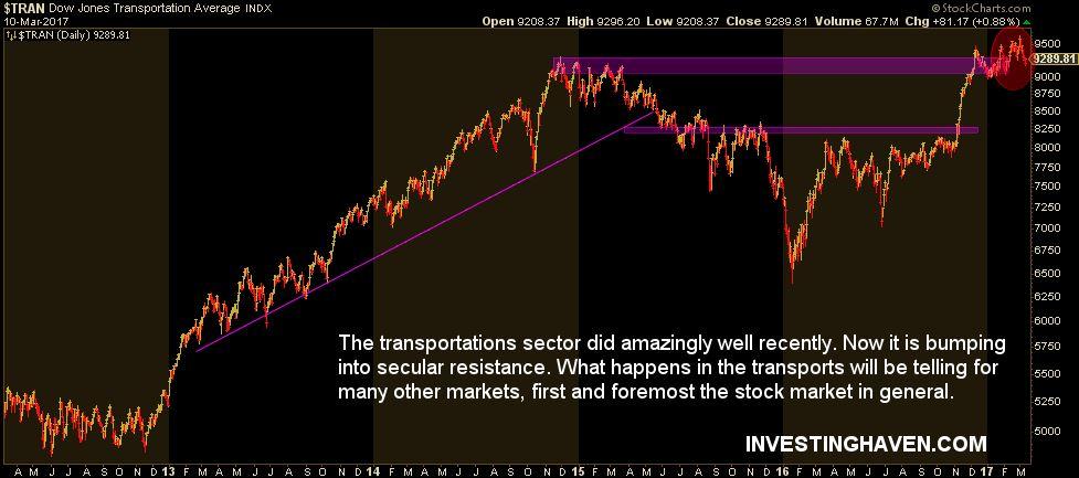 stock bear market by transportations