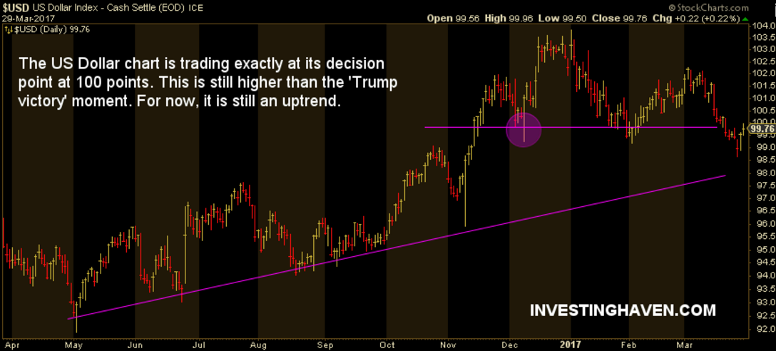 dollar trump effect on markets