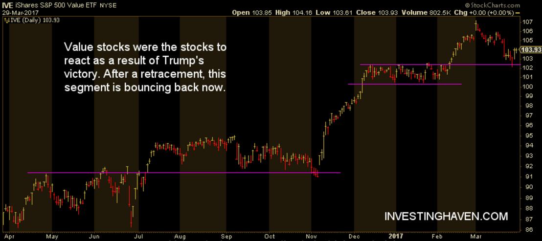 value stocks trump effect on markets