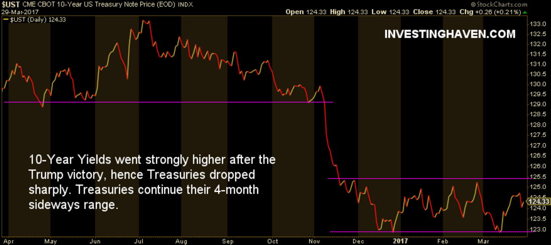 treasuries trump effect on markets