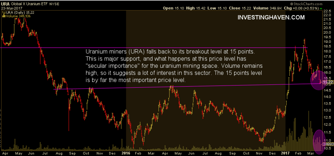 URA uranium mining stocks