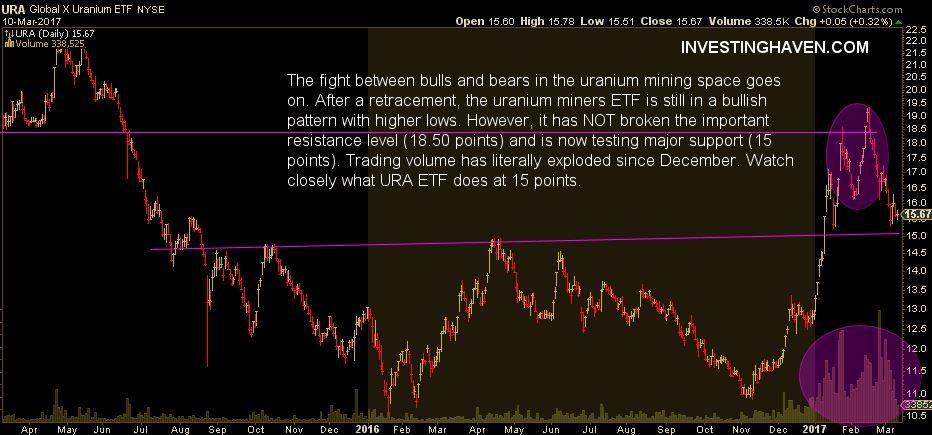 uranium miners price chart