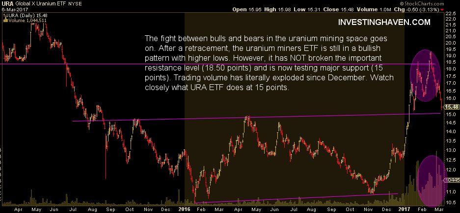 uranium mining stocks