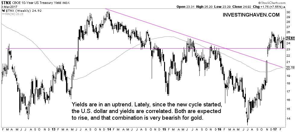yields bull market