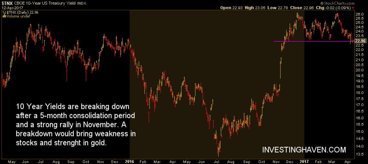 leading indicator 10 year yields