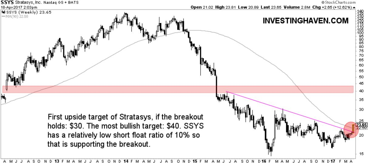 3D printing stock stratasys breakout