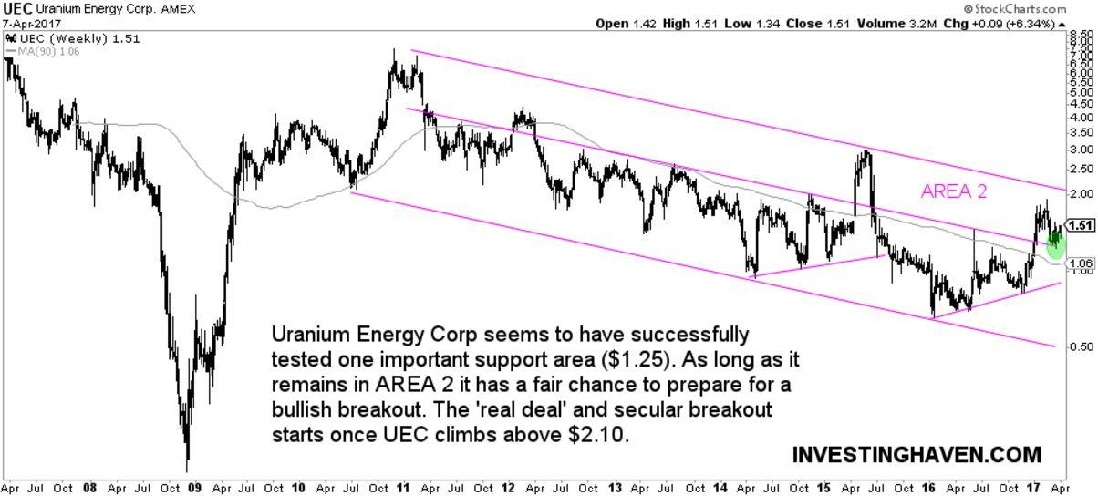 uranium stock UEC