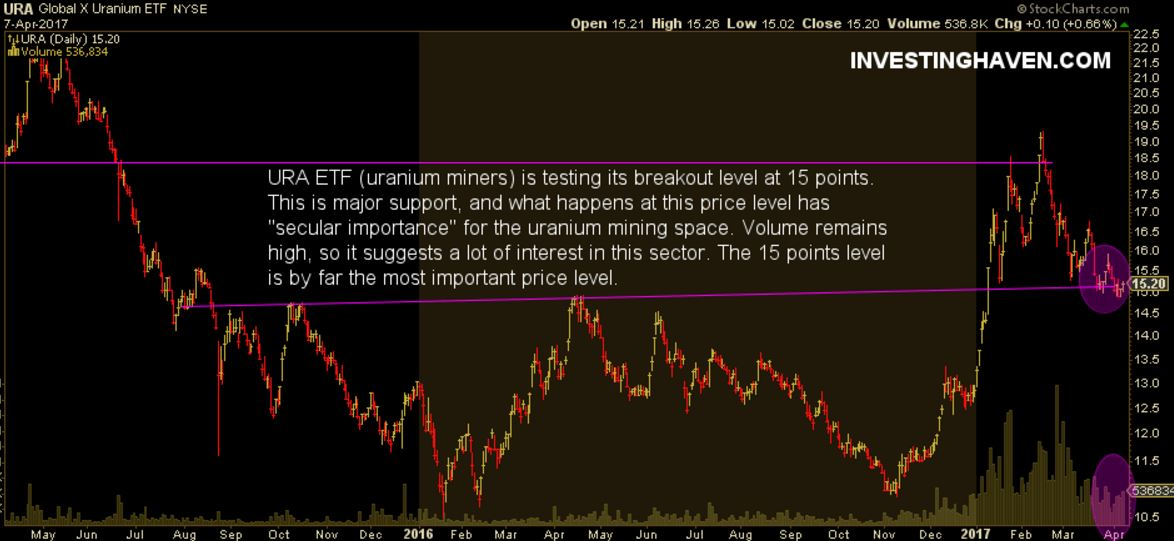 uranium stocks ETF URA