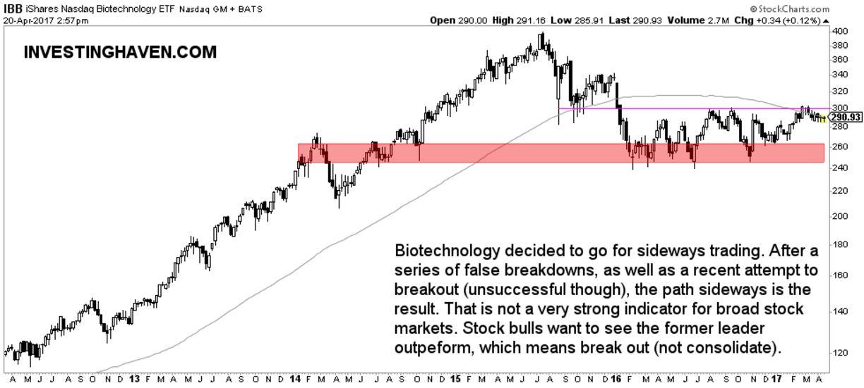 stock market indicator biotechnology