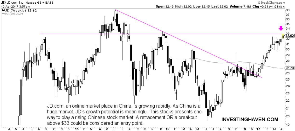chinese technology stock JD.com