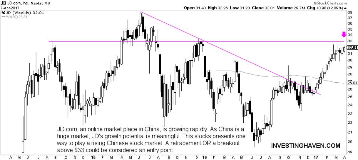 china technology stock JD.com