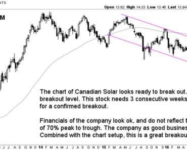 clean energy stock canadian solar