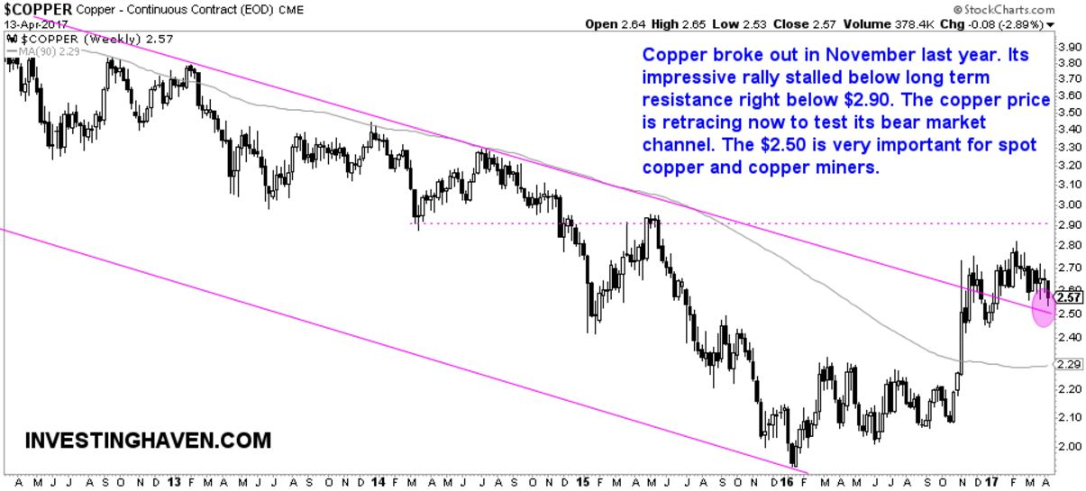 copper price