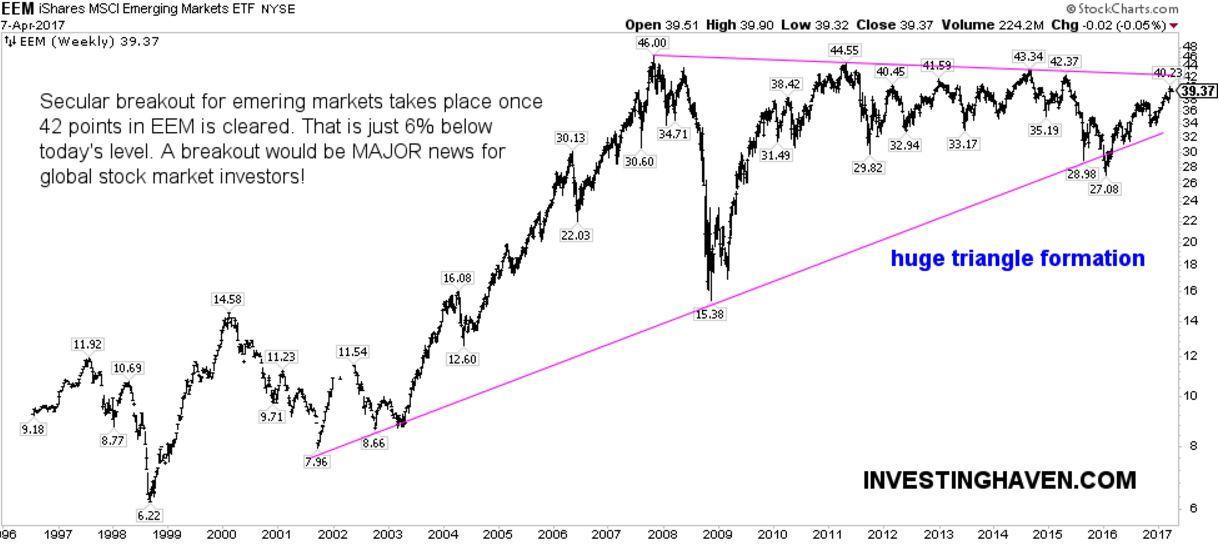 emerging markets bullish