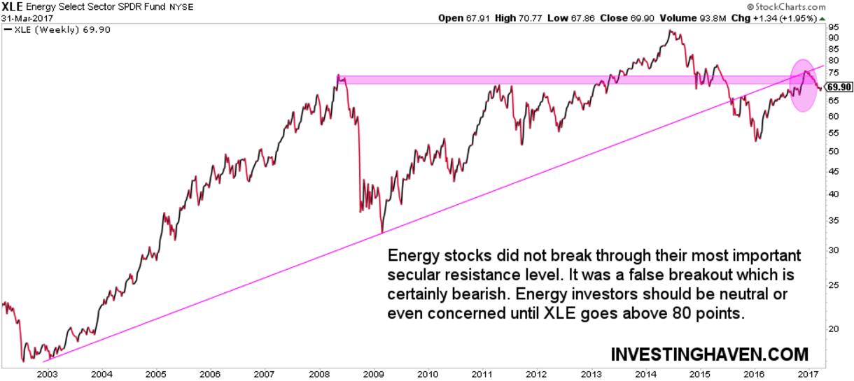 buy energy stocks april 2017