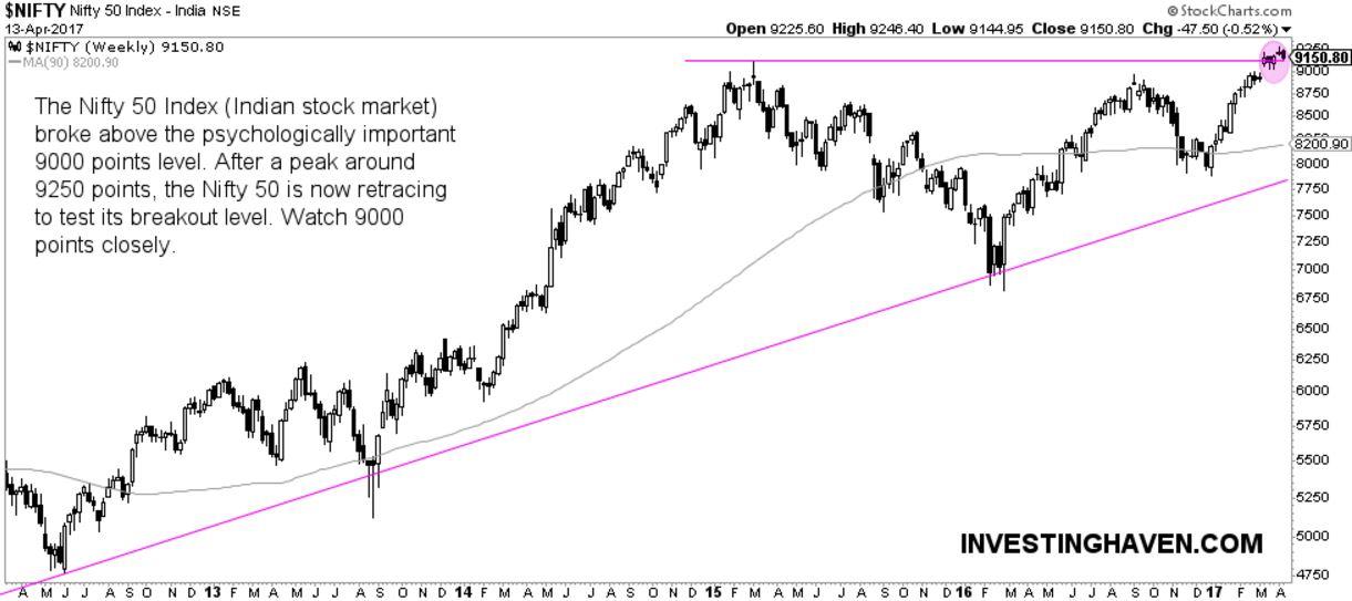 india stock market breakout